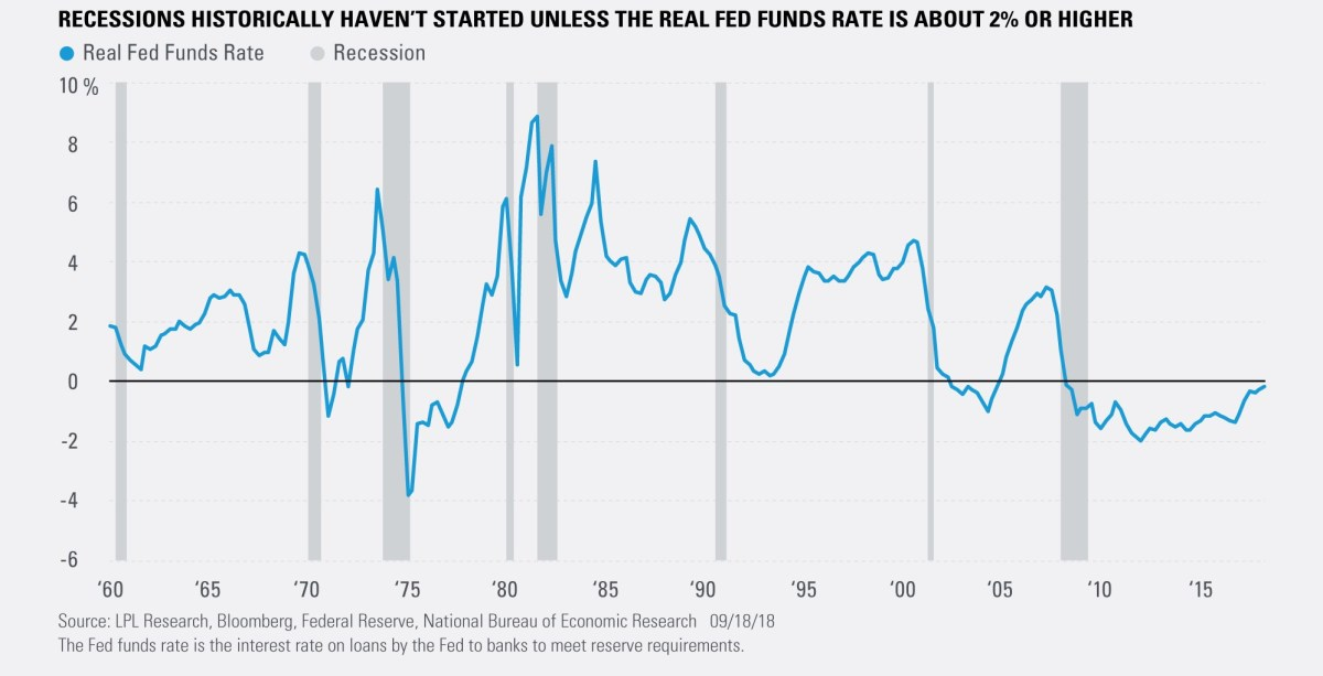 Recessions Historically Haven't Started Unless the Real Fed Funds Rate is About 2% or Higher