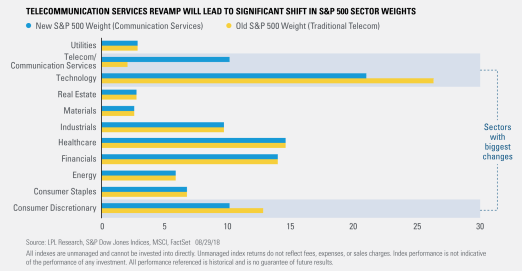 Telecommunications Services Revamp will Lead to Significant Shift in S&P500 Sector Weights