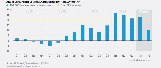 Another Quarter of +20% Earnings Growth Likely on Tap