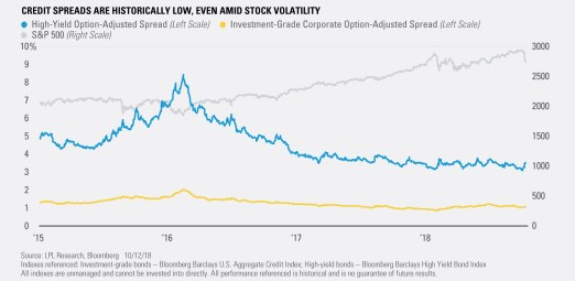 Credit Spreads are Historically Low, Even Amid Stock Volatility