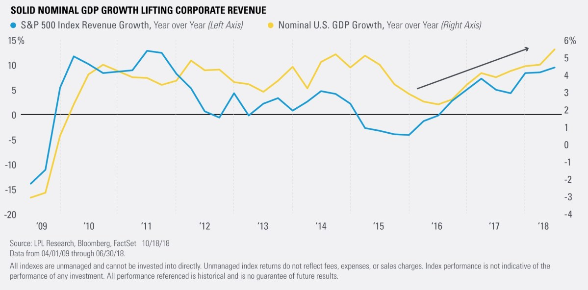 Solid Nominal GDP Growth Lifting Corporate Revenue