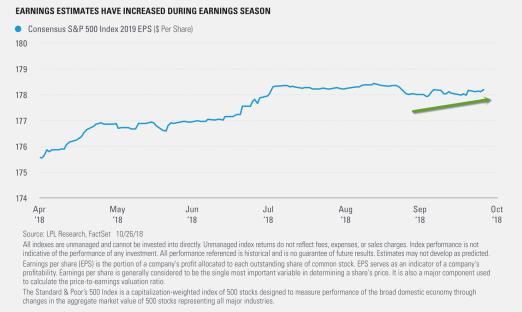 Earnings-Estimates-Have-Increased-During-Earnings-Season