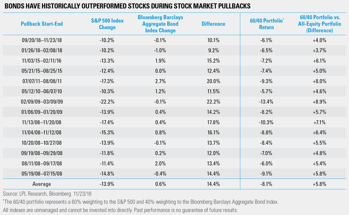 Bonds Have Historically Outperformed Stocks During Stock Market Pullbacks