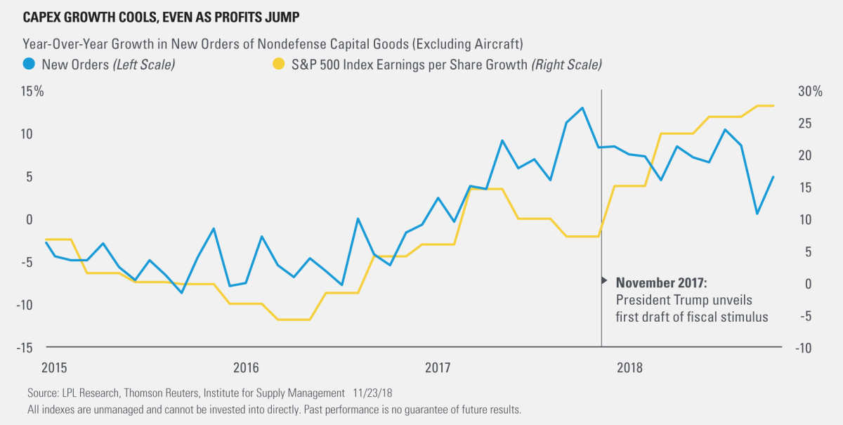 CAPEX Growth Cools, Even as profits Jump