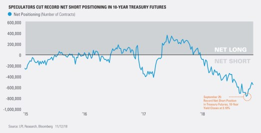 Speculators Cut Records Net Short Positioning in 10-Year Treasury Futures