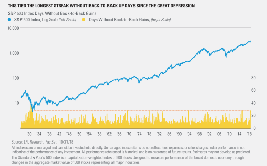 This Tied the Longest Streak Without Back-to-Back Up Days Since the Great Depression