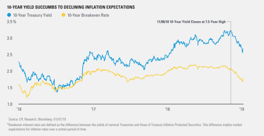 10-Year Yield Succumbs to Declining Inflation Expectations