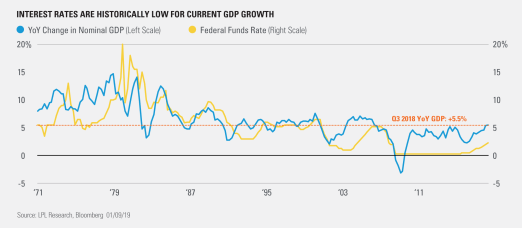 Interest Rates are Historically Low for Current GDP Growth