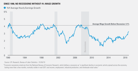 Since 1990 No Recession Without 4% Wage Growth