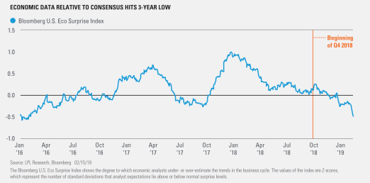 Economic Data Relative to Consensus Hits 3-Year Low