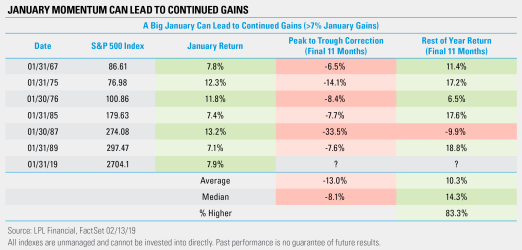 January Momentum Can Lead to Continued Gains