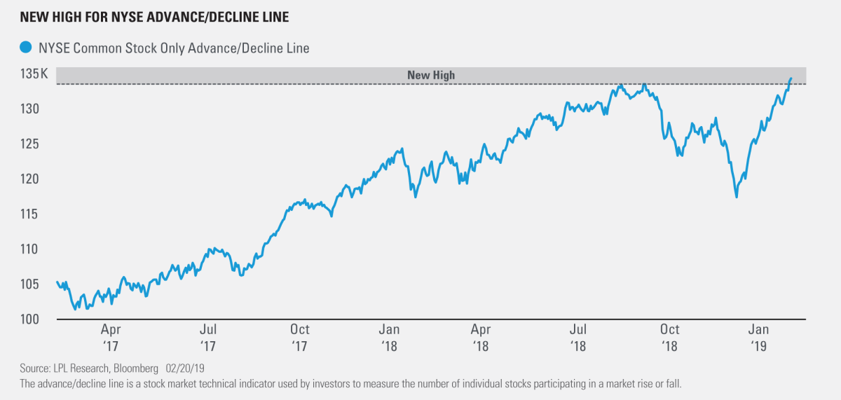 New High For NYSE Adance Decline Line