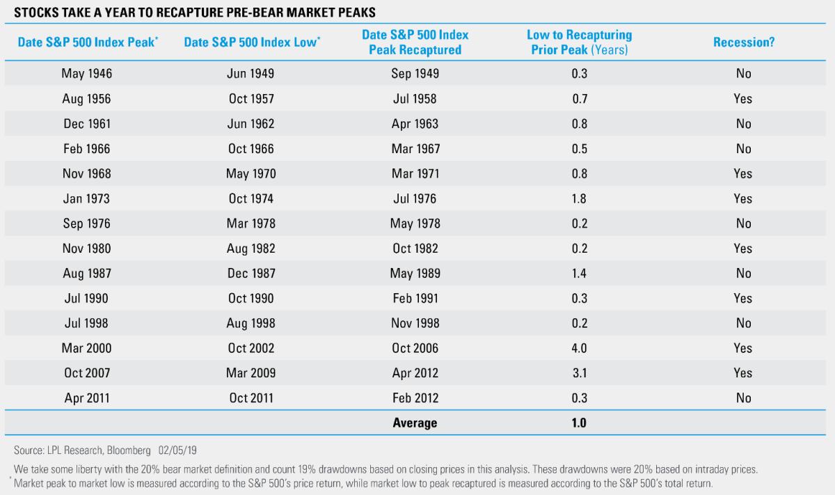 Stocks Take a Year to Recapture Pre-Bear Market Peaks