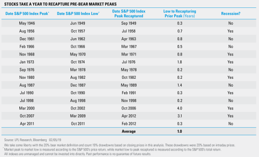 stocks take a year to recapture pre bear market peaks