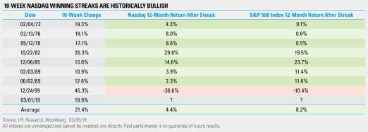 10 Week NASDAQ winning streaks are historically bullish