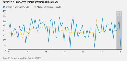 Payrolls Plunge After Strong December and January