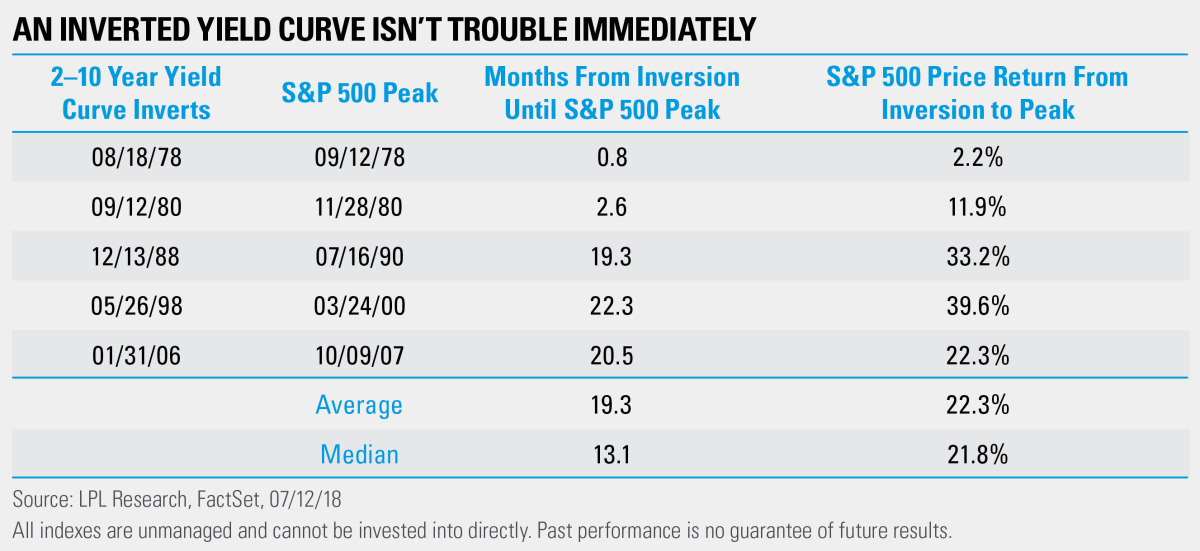An Inverted Yield Curve Isn't Trouble Immediately