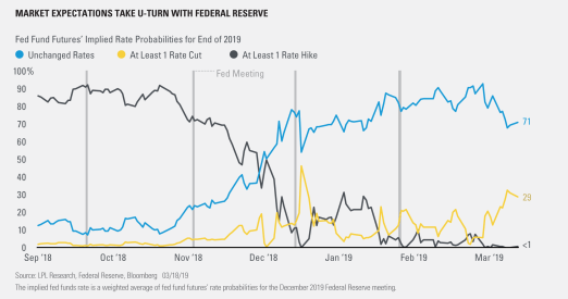 Market Expectations Take U-Turn With Federal Reserve