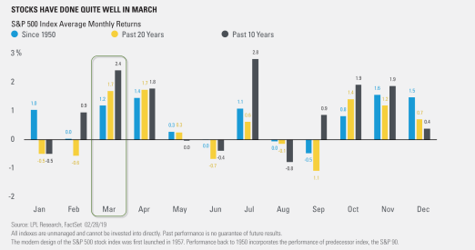 Stocks Have Done Quite Well in March