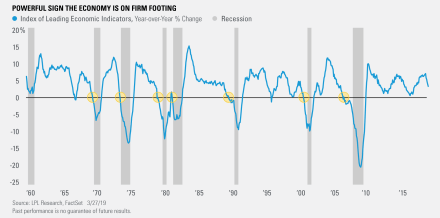 Powerful sign the Economy is on the Firm Footing