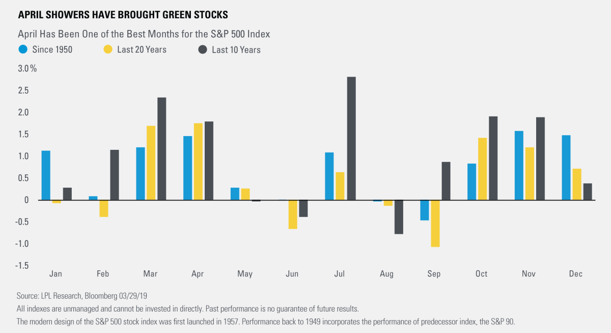 April Showers Have Brought Green Stocks