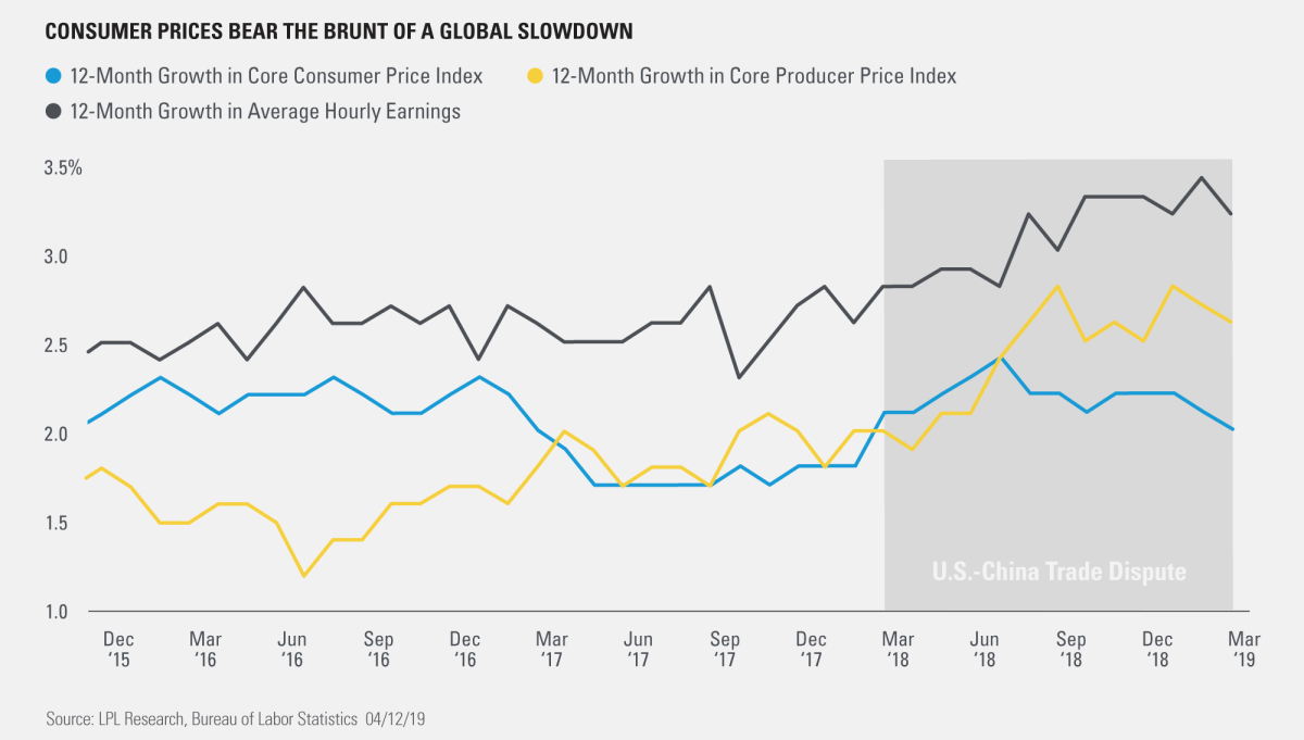 Consumer Prices Bear the Brunt of a Global Slowdown 1