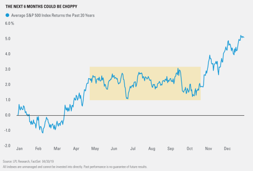 The Next 6 Months Could Be Choppy