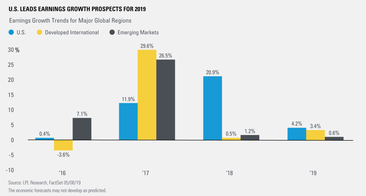 U.S. Leads Earnings Growth Prospects for 2019