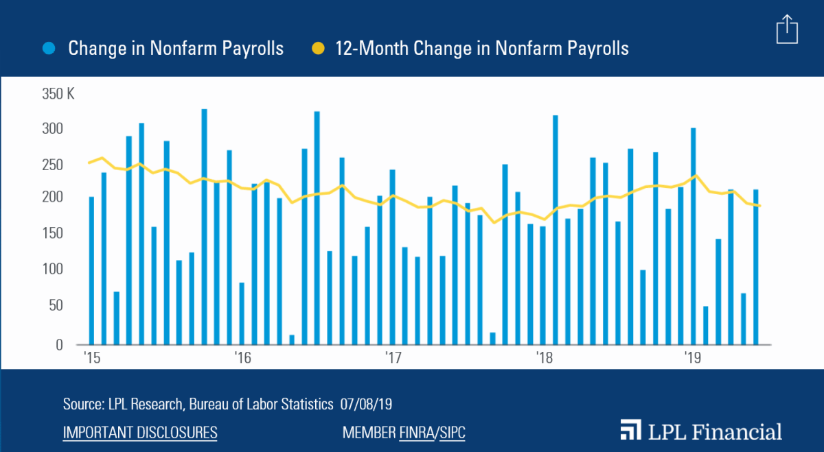 Payrolls-Rebound-From-A-Weak-May