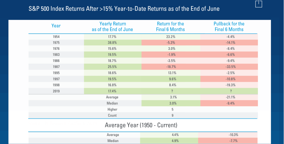 S&P500 Index Returns After more 15% Year-To-Date Returns as of the End of June