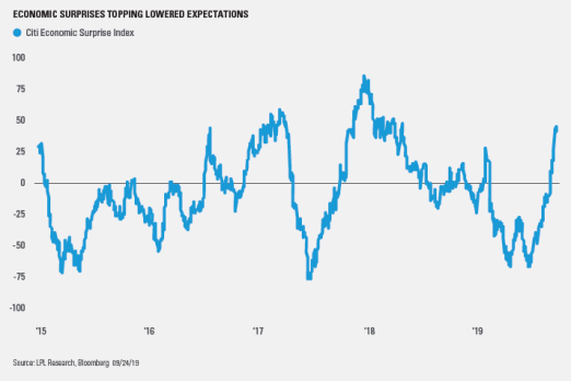 economic-surprises-topping-lowered-expectations_1