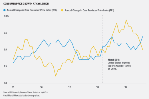 consumer-inflation-growth_1