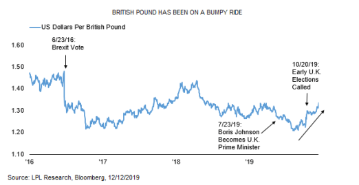British-pound-has-been-on-a-bumpy-ride