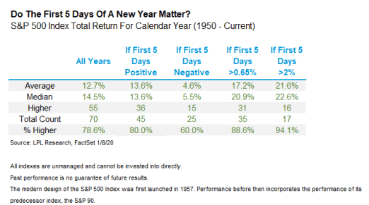 do-the-first-5-days-of-a-new-year-matter