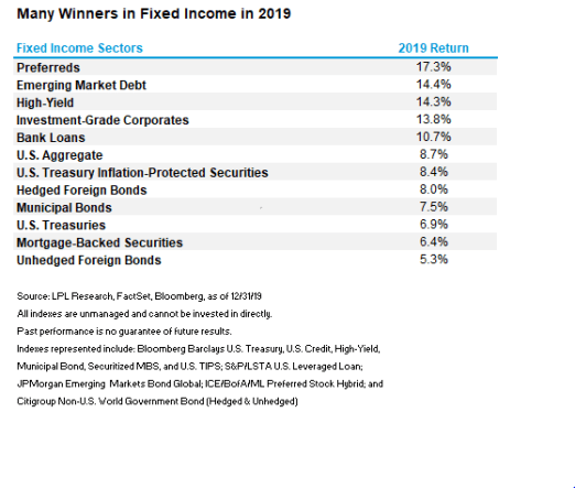 Many-Winners-In-Fixed-Income-In-2019