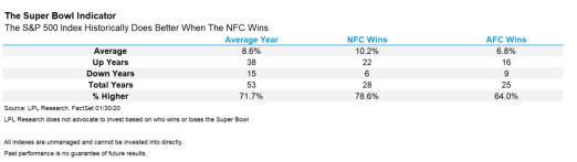 Super-Bowl-Indicator