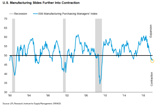 US-Manufacturing-Slides-Further-Into-Contraction
