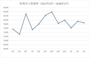 産業別新規求人数の推移(一般)(平成29年度~)