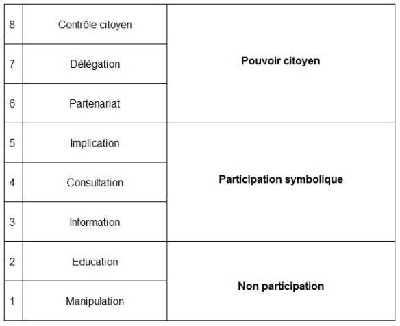 L'échelle de la participation imaginée par la sociologue Sherry Arnstein en 1969