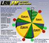 LRN.FM Show Clock