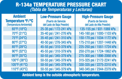 refrigerant pressure temperature chart