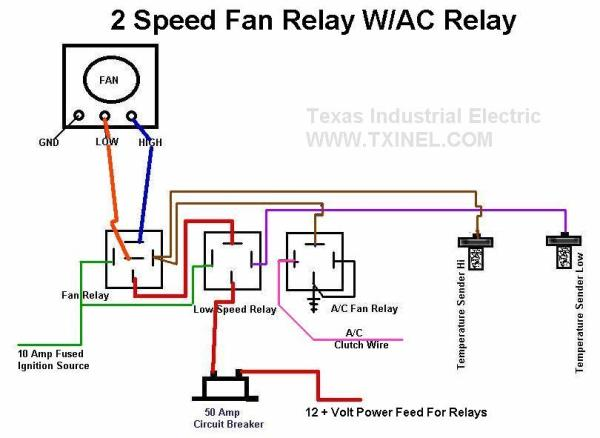 Stand Alone Fan Controller System