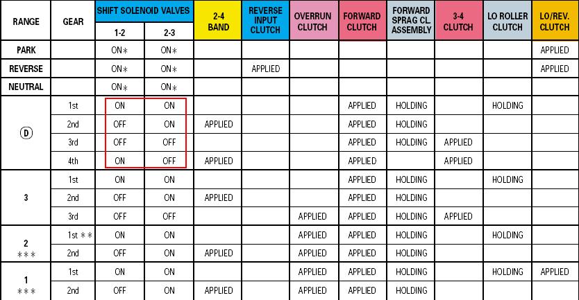4l60e Shift Solenoid 3 4 Problems