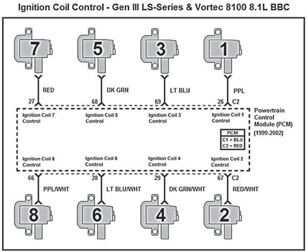 2000 Chevy 350 Firing Order Diagram