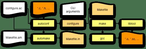 Simplified program flow for the GNU build system
