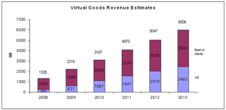 virt goods rev estimates