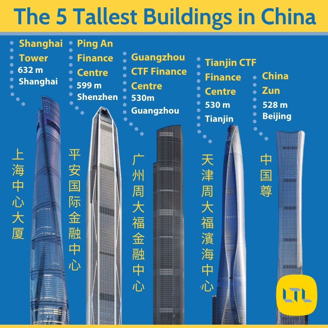 Tallest Buildings in China