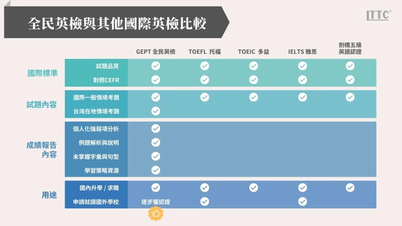 GEPT與其他國際英檢比較
