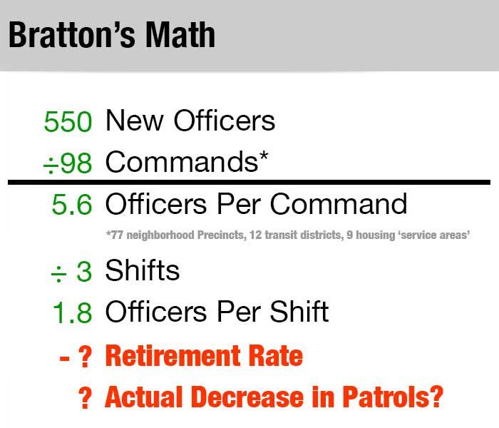 NYPD-staffing-Math-Bratton