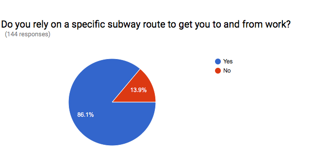 Chart_DoYouhaveASpecificRoute